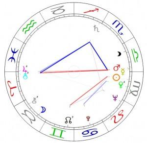Horoskop von Margaret D.H. Keane