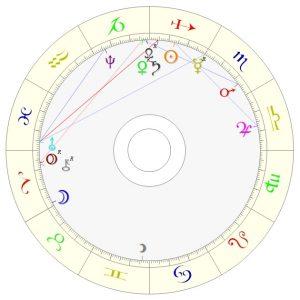 Jean Duc de Berry - Horoskop