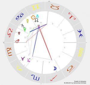 Horoskop - Donald Trump