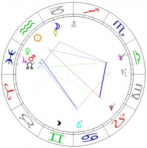 Horoskop - Wolfgang Beltracci